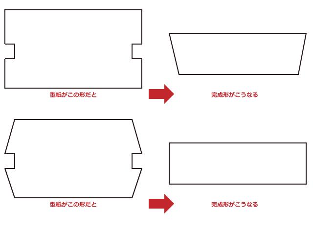 型紙と完成形の比較